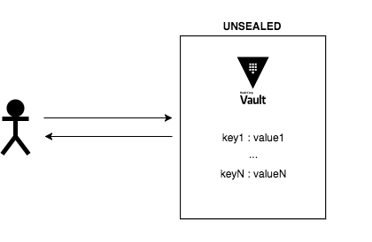 Vault - unsealed access